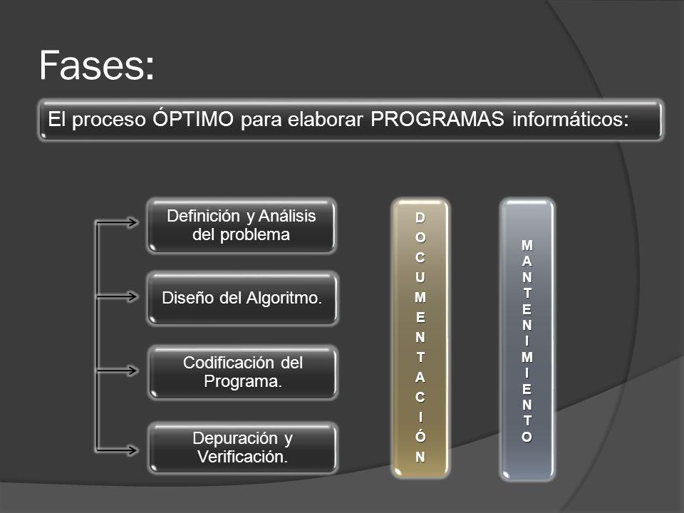 Fases: El proceso ÓPTIMO para elaborar PROGRAMAS informáticos: