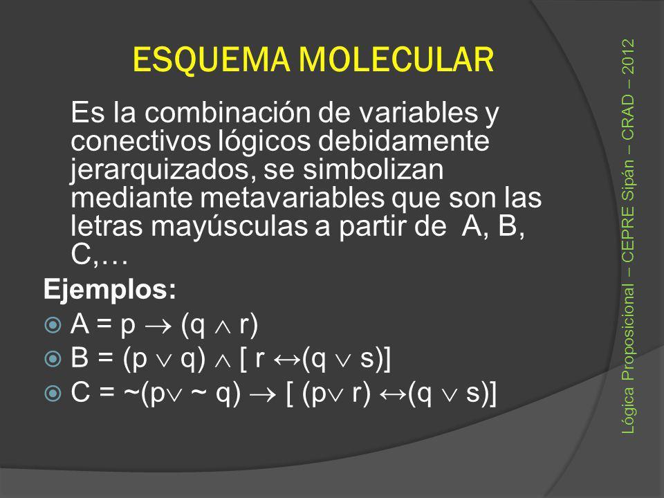 ESQUEMA MOLECULAR Ejemplos: A = p  (q  r)
