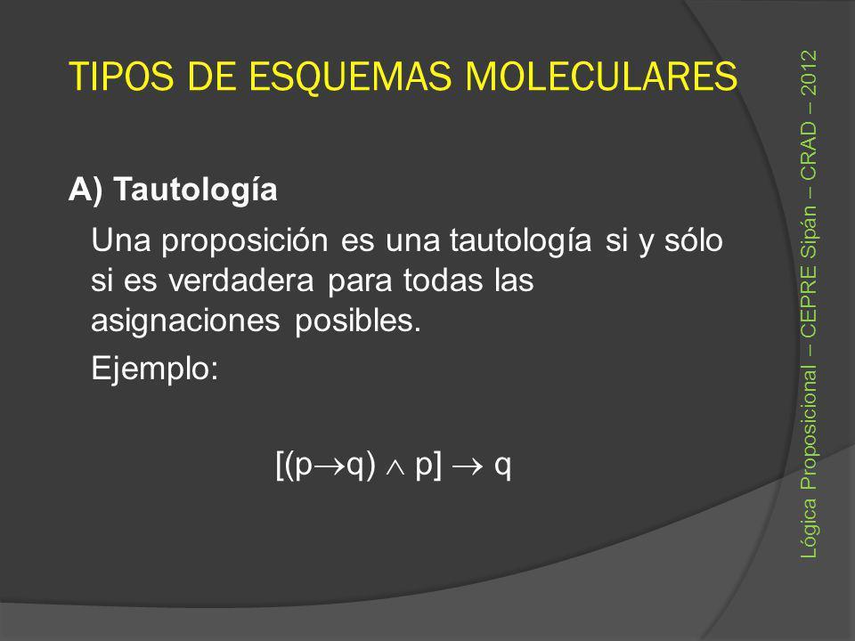 TIPOS DE ESQUEMAS MOLECULARES