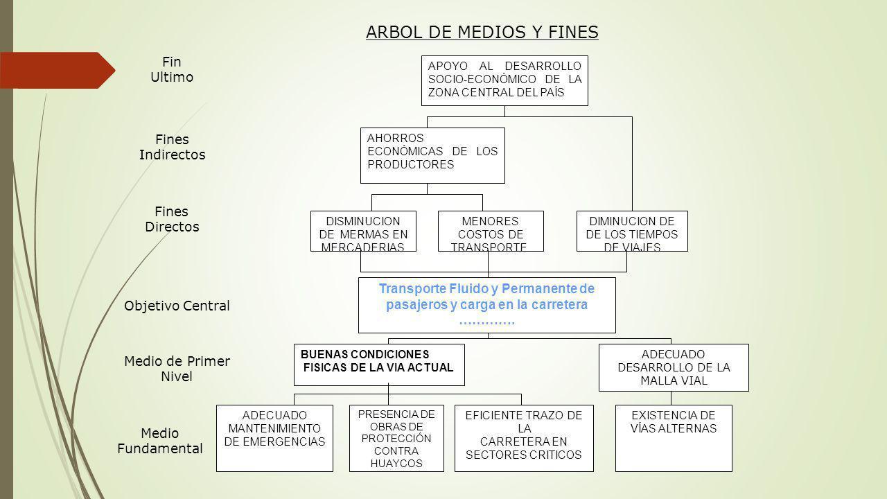 ARBOL DE MEDIOS Y FINES Fin Ultimo Fines Indirectos Fines Directos