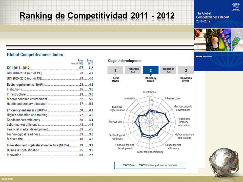 Ranking de Competitividad 2011 - 2012