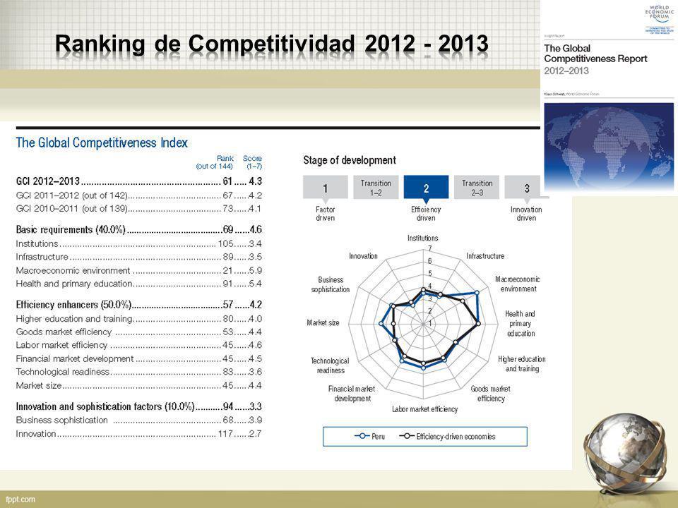 Ranking de Competitividad 2012 - 2013