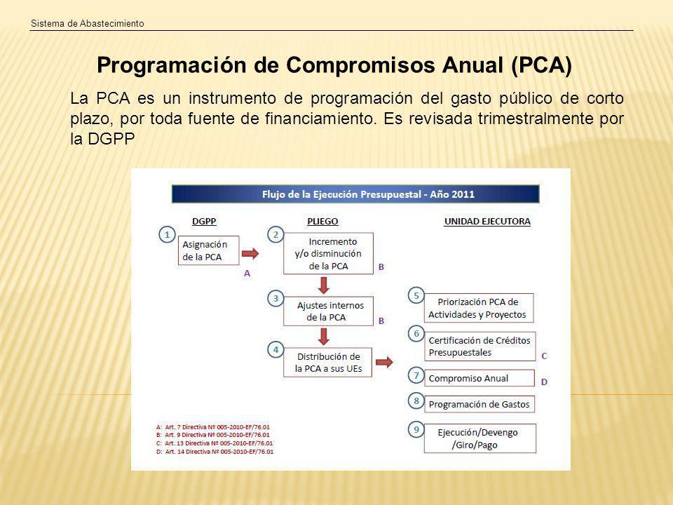 Programación de Compromisos Anual (PCA)