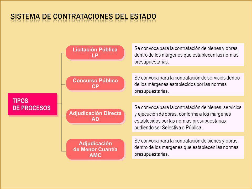 Sistema de Contrataciones del Estado
