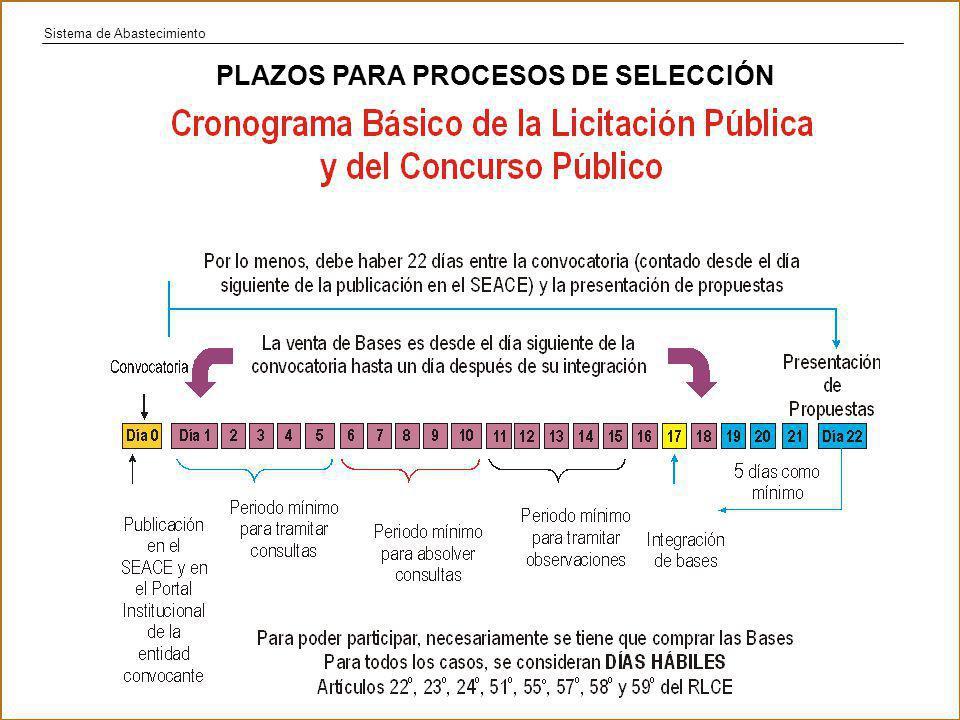 PLAZOS PARA PROCESOS DE SELECCIÓN