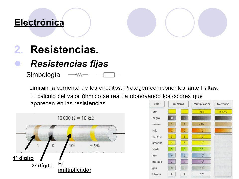Resistencias. Electrónica Resistencias fijas Simbología