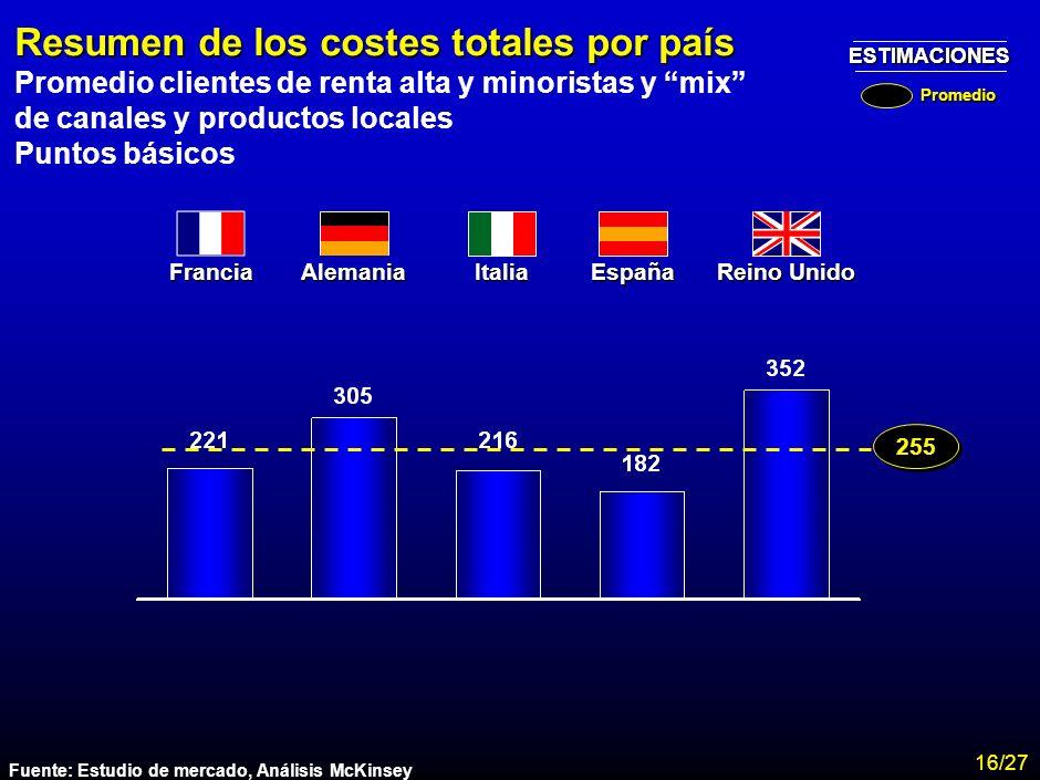 Resumen de los costes totales por país