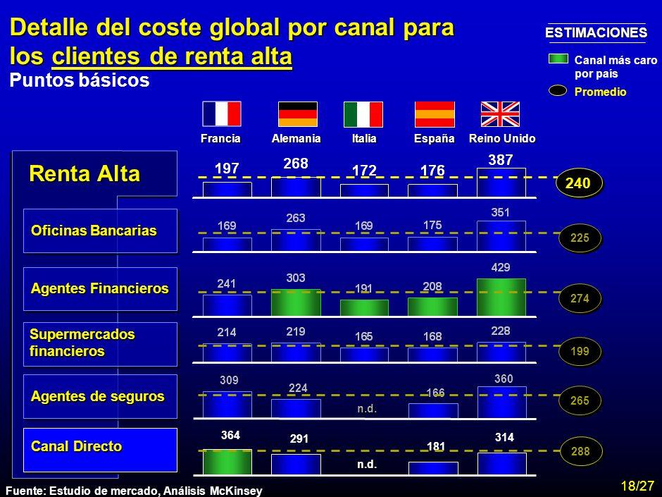 Detalle del coste global por canal para los clientes de renta alta