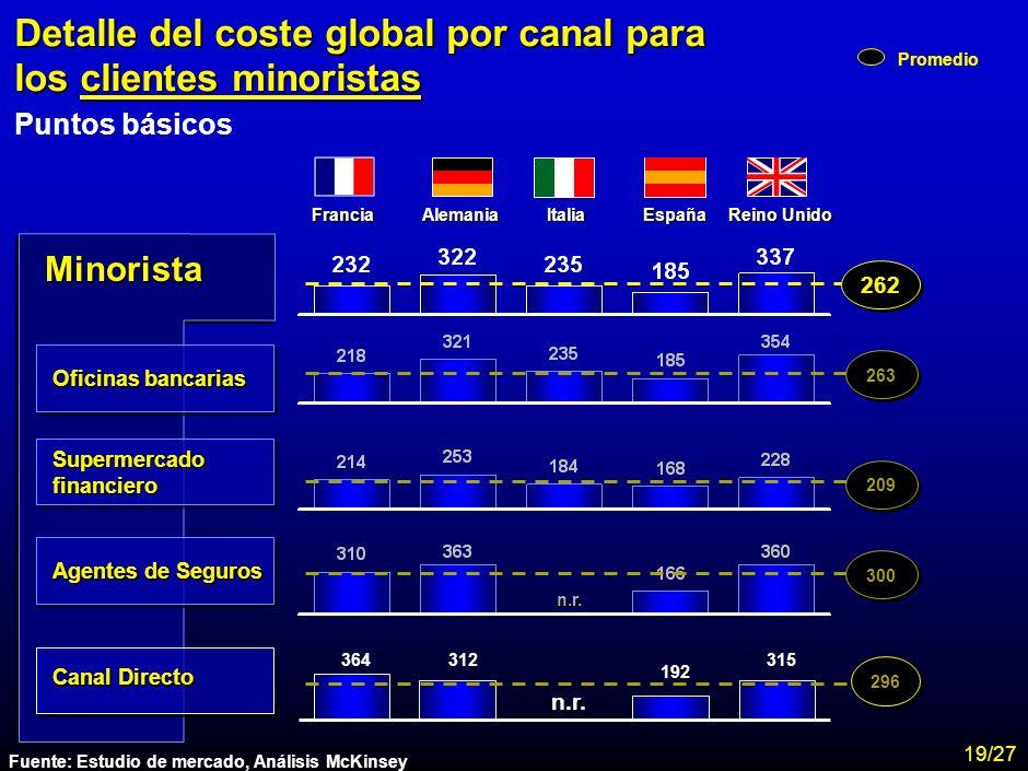 Detalle del coste global por canal para los clientes minoristas