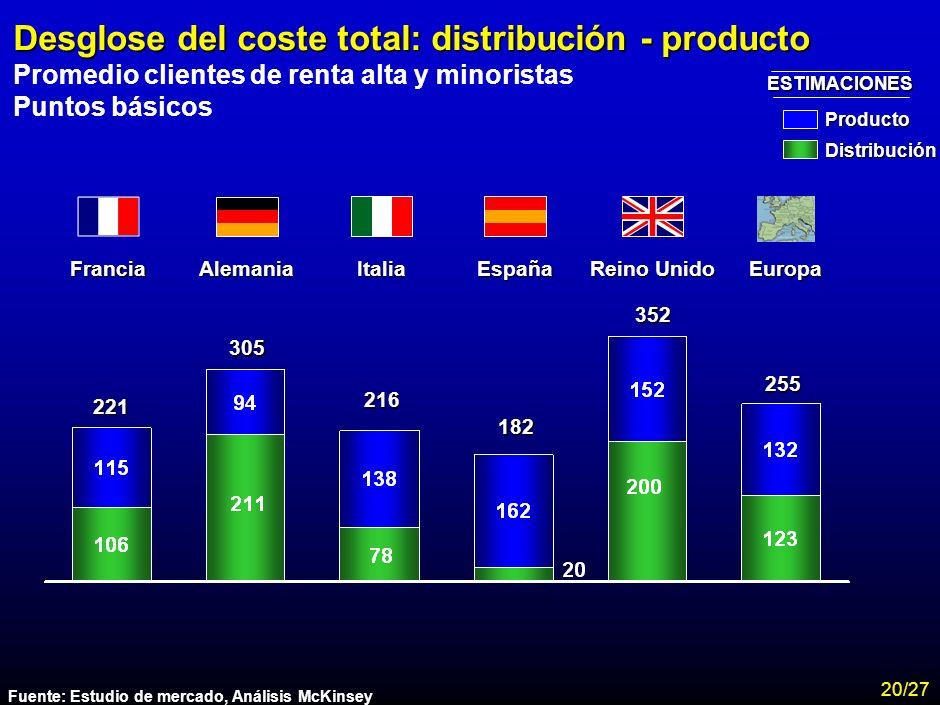 Desglose del coste total: distribución - producto