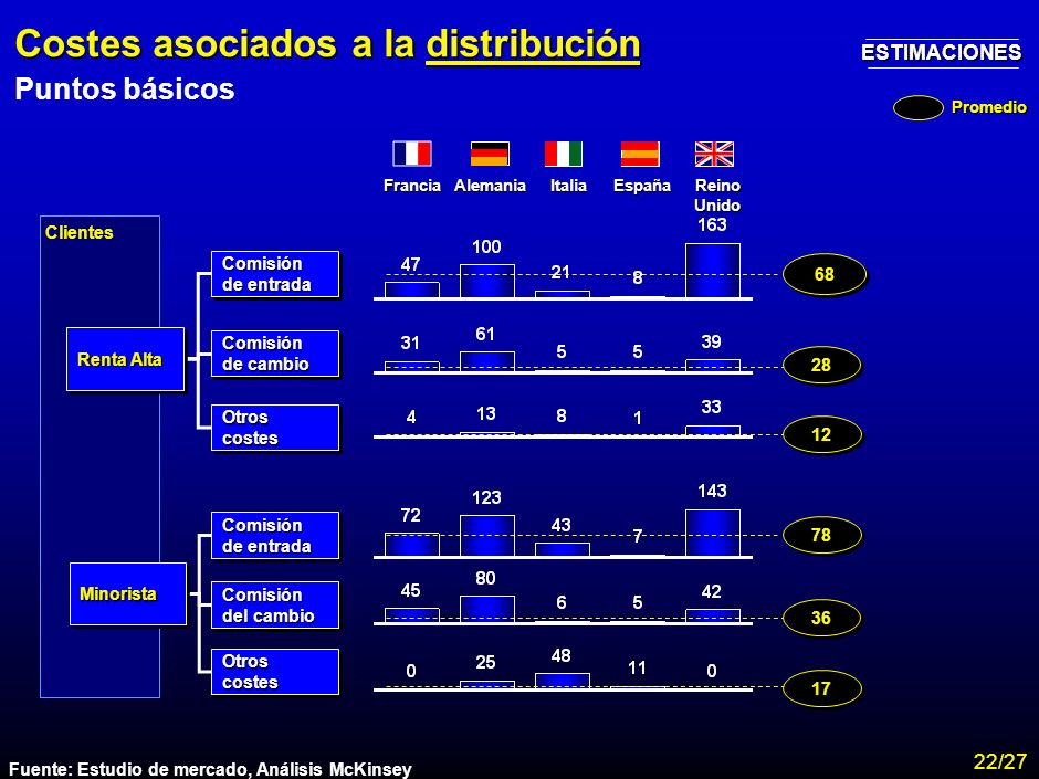 Costes asociados a la distribución