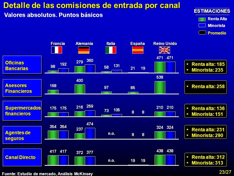 Detalle de las comisiones de entrada por canal