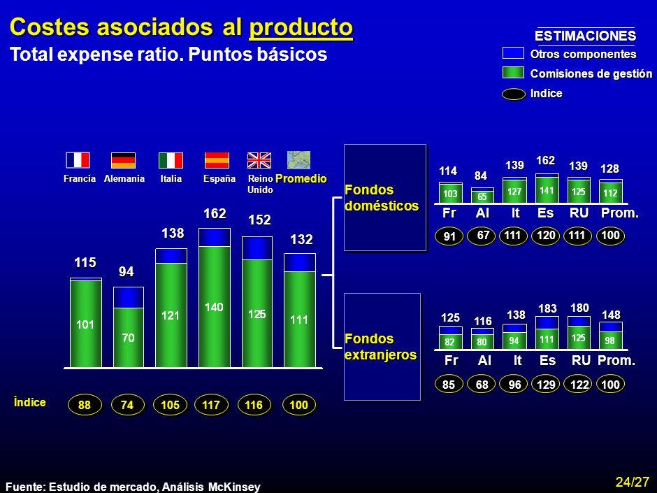 Costes asociados al producto