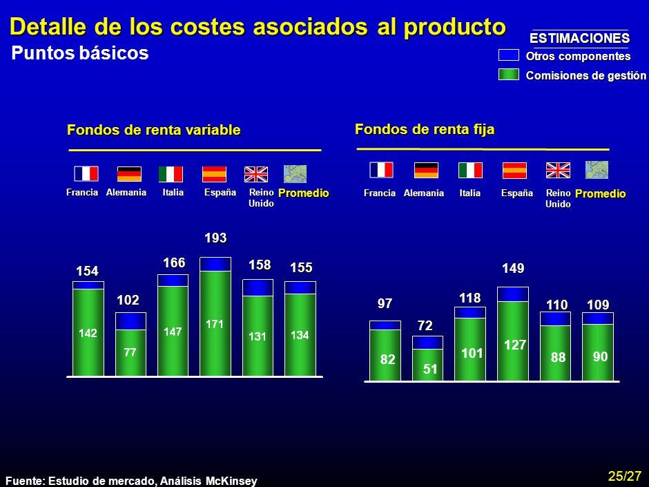 Detalle de los costes asociados al producto