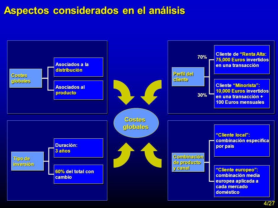 Aspectos considerados en el análisis