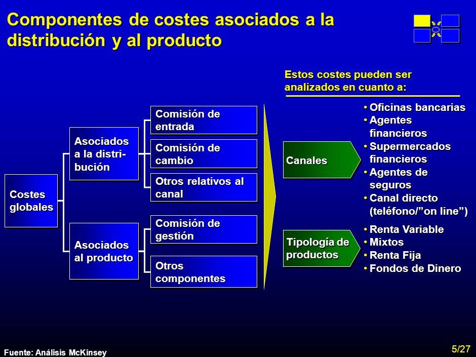 Componentes de costes asociados a la distribución y al producto