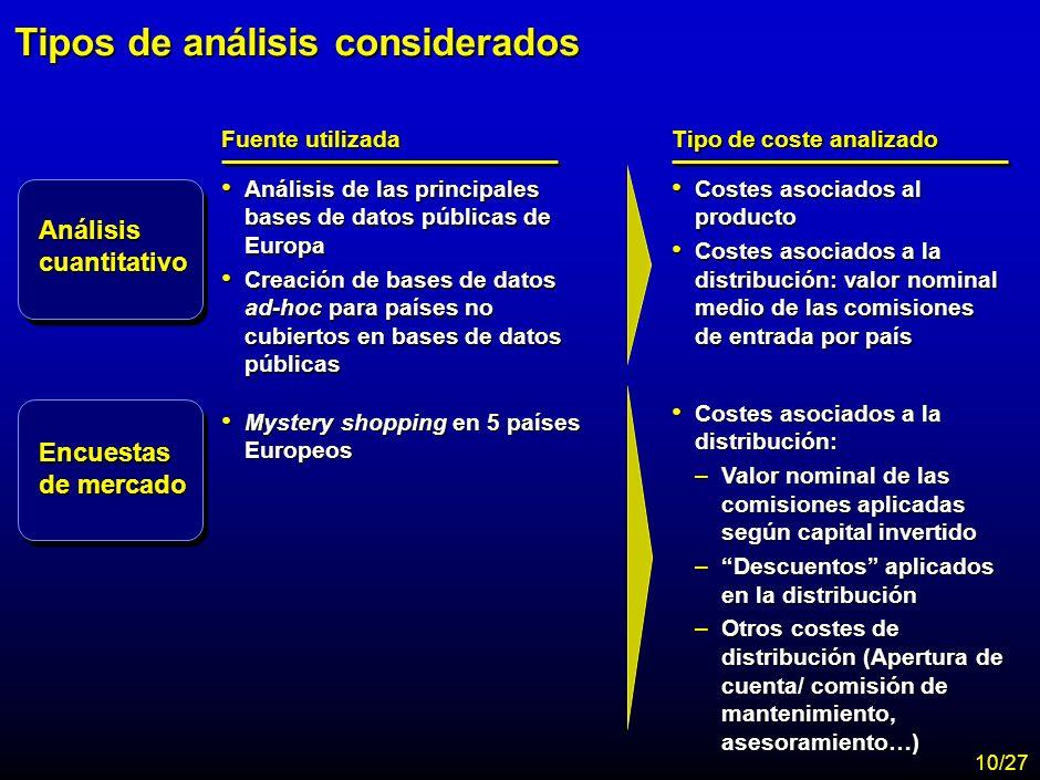 Tipos de análisis considerados