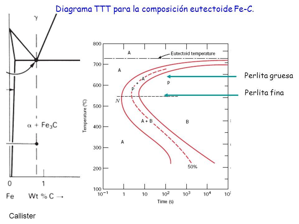 Diagrama TTT para la composición eutectoide Fe-C.