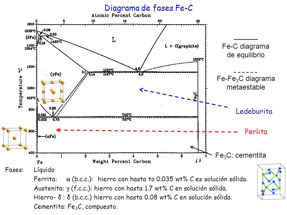 Diagrama de fases Fe-C Fe-C diagrama de equilibrio