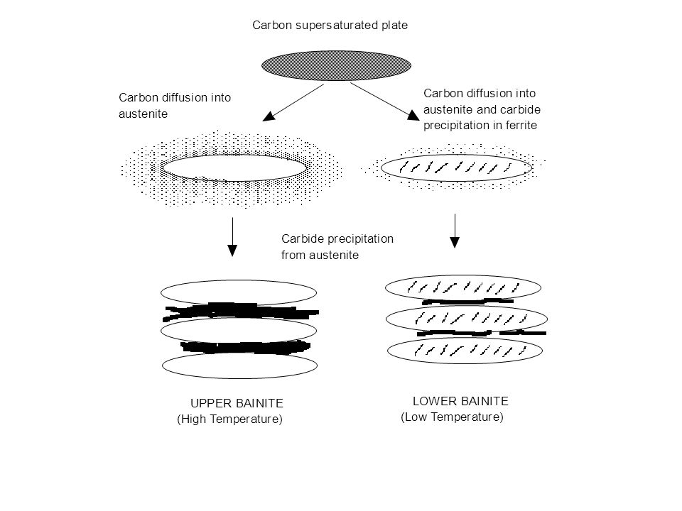 Carbon supersaturated plate