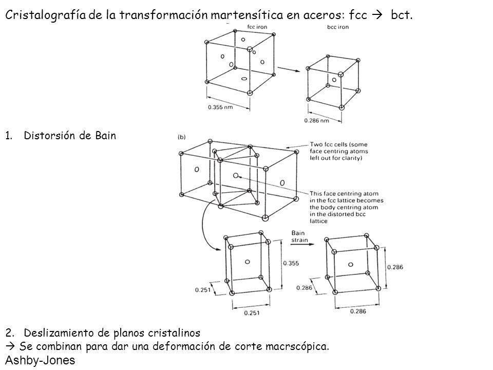 Cristalografía de la transformación martensítica en aceros: fcc  bct.