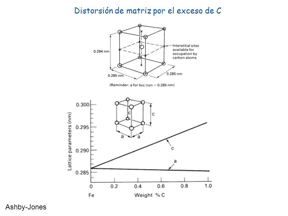 Distorsión de matriz por el exceso de C