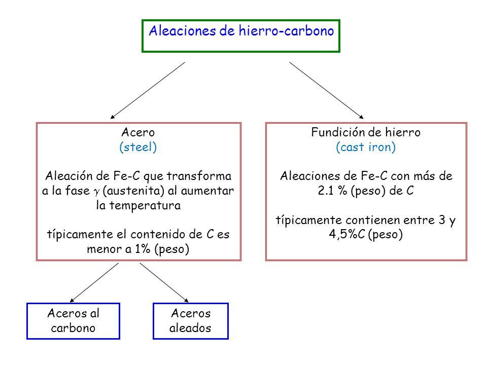 Aleaciones de hierro-carbono