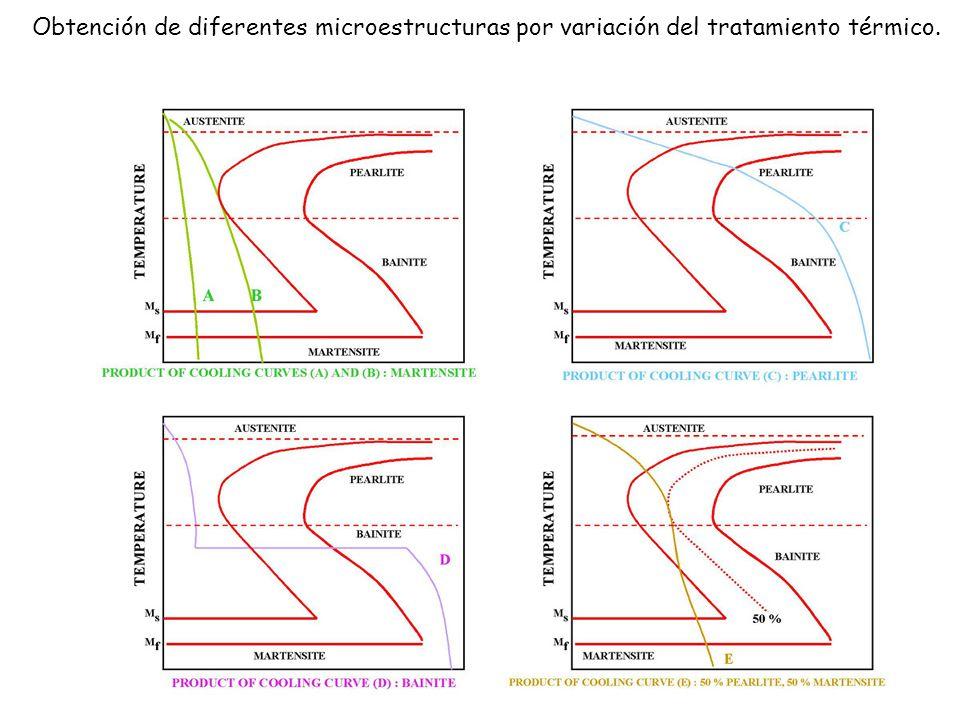 Obtención de diferentes microestructuras por variación del tratamiento térmico.