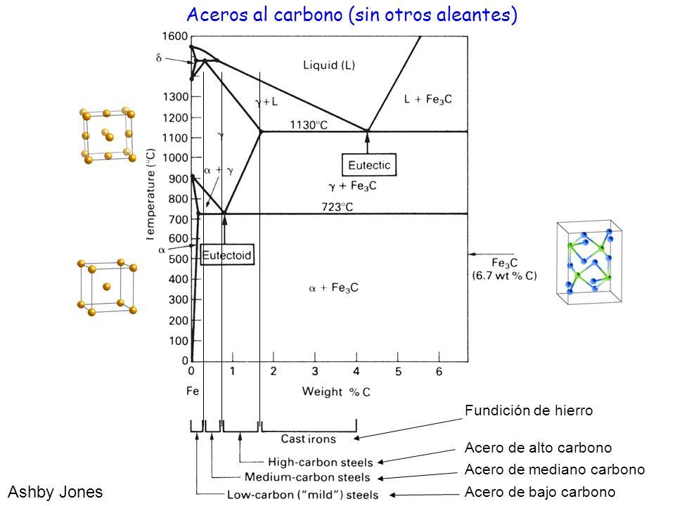 Aceros al carbono (sin otros aleantes)