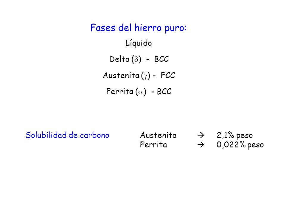 Fases del hierro puro: Líquido Delta () - BCC Austenita () - FCC