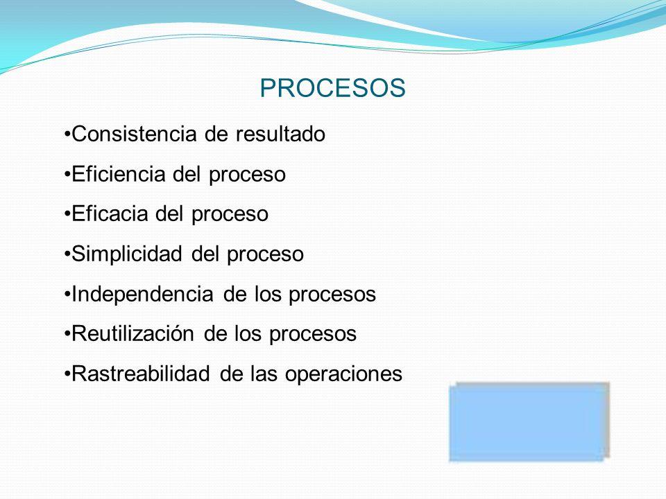 PROCESOS Consistencia de resultado Eficiencia del proceso