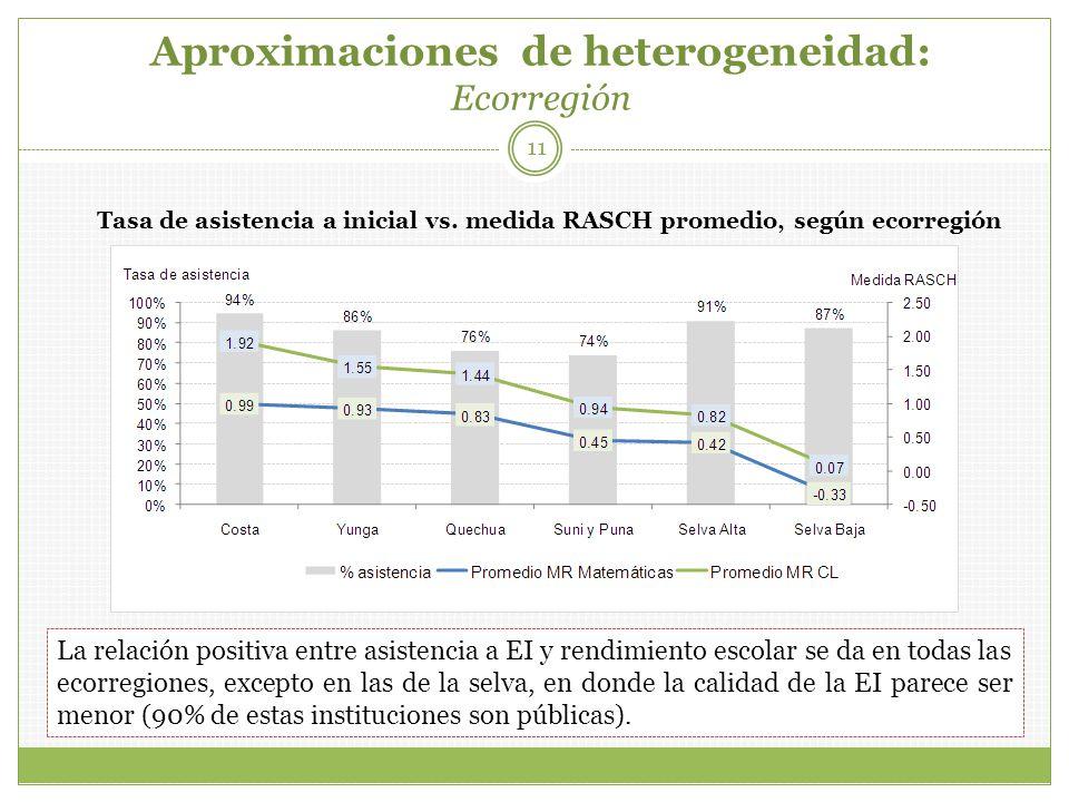 Aproximaciones de heterogeneidad: Ecorregión