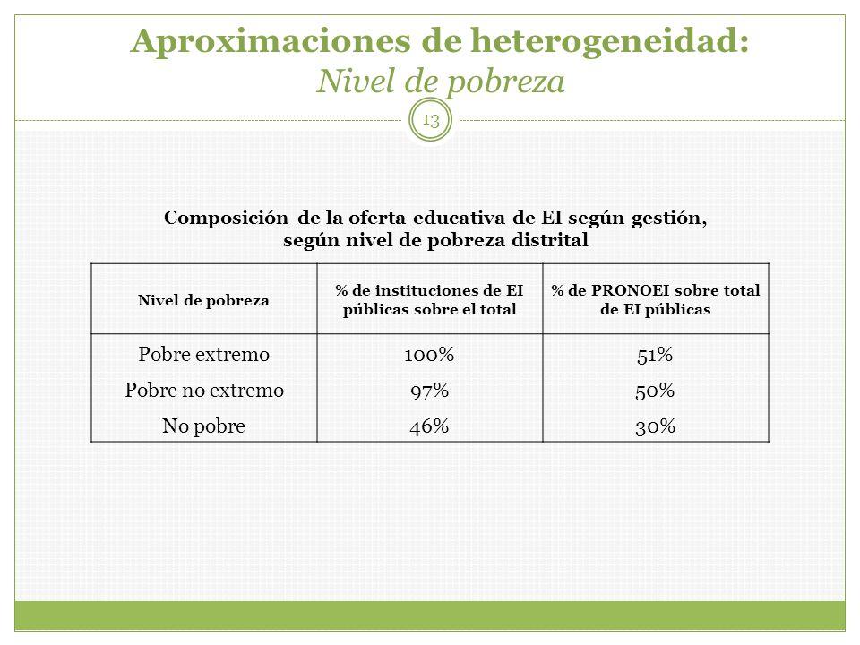 Aproximaciones de heterogeneidad: Nivel de pobreza