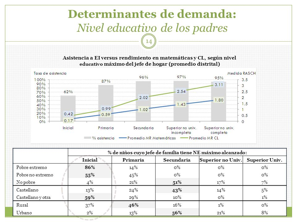 Determinantes de demanda: Nivel educativo de los padres