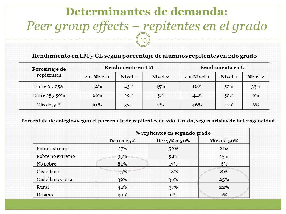 Determinantes de demanda: Peer group effects – repitentes en el grado