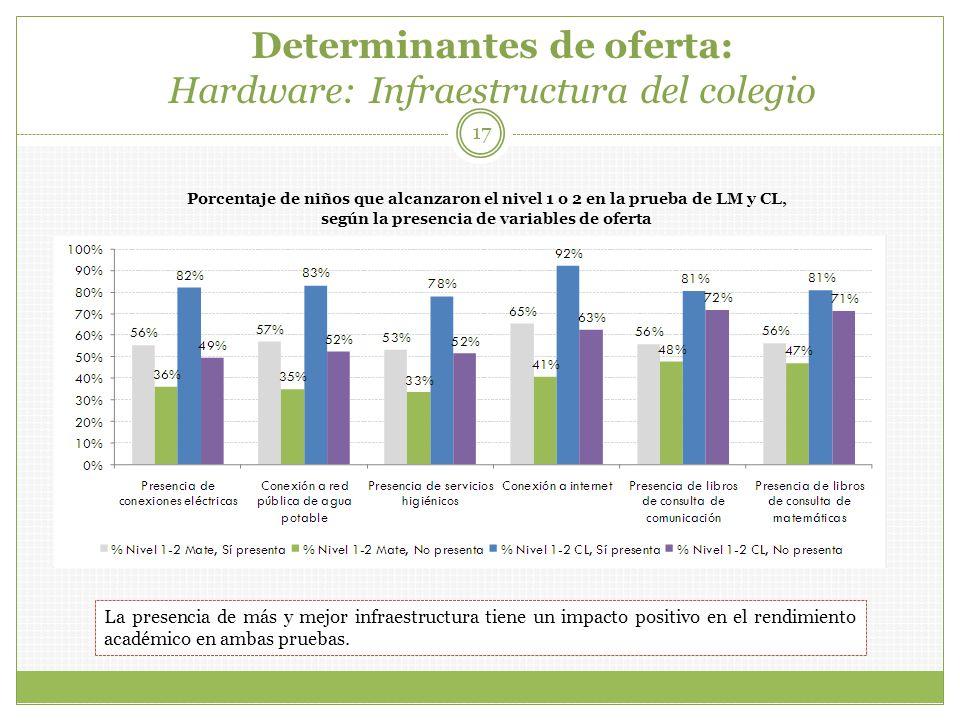 Determinantes de oferta: Hardware: Infraestructura del colegio