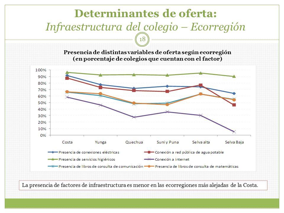 Determinantes de oferta: Infraestructura del colegio – Ecorregión