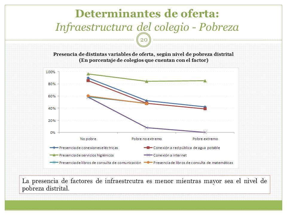 Determinantes de oferta: Infraestructura del colegio - Pobreza