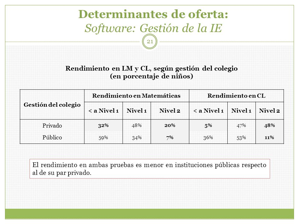Determinantes de oferta: Software: Gestión de la IE