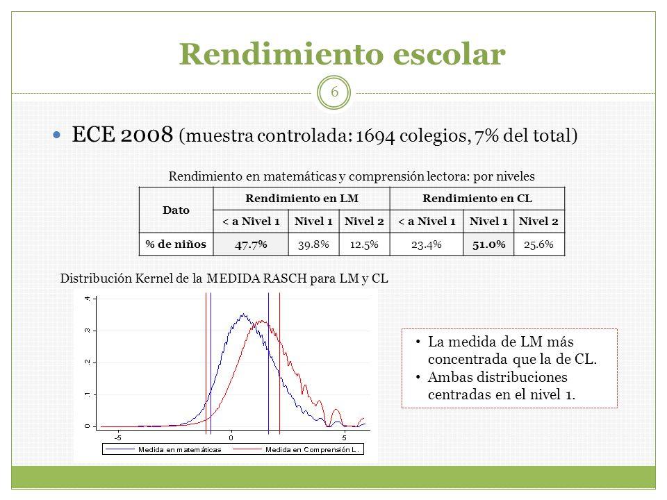 Rendimiento escolar ECE 2008 (muestra controlada: 1694 colegios, 7% del total) Rendimiento en matemáticas y comprensión lectora: por niveles.
