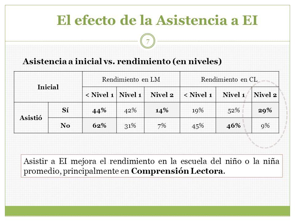 El efecto de la Asistencia a EI