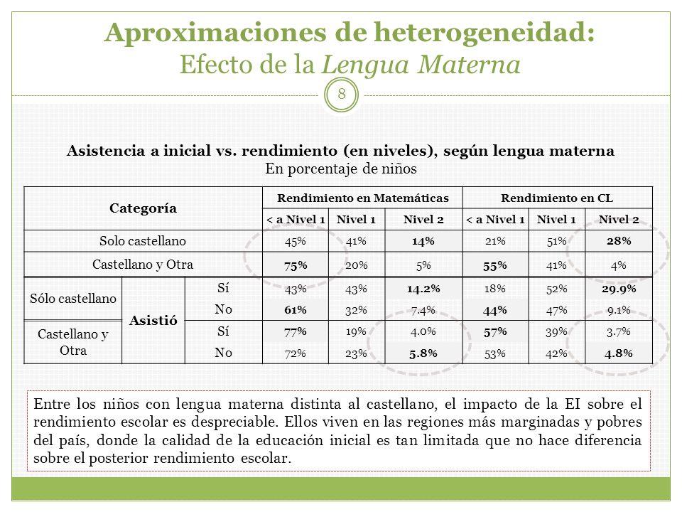 Aproximaciones de heterogeneidad: Efecto de la Lengua Materna