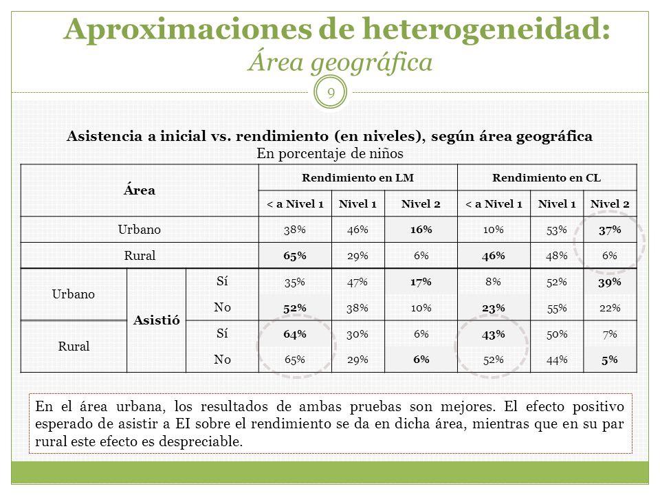 Aproximaciones de heterogeneidad: Área geográfica