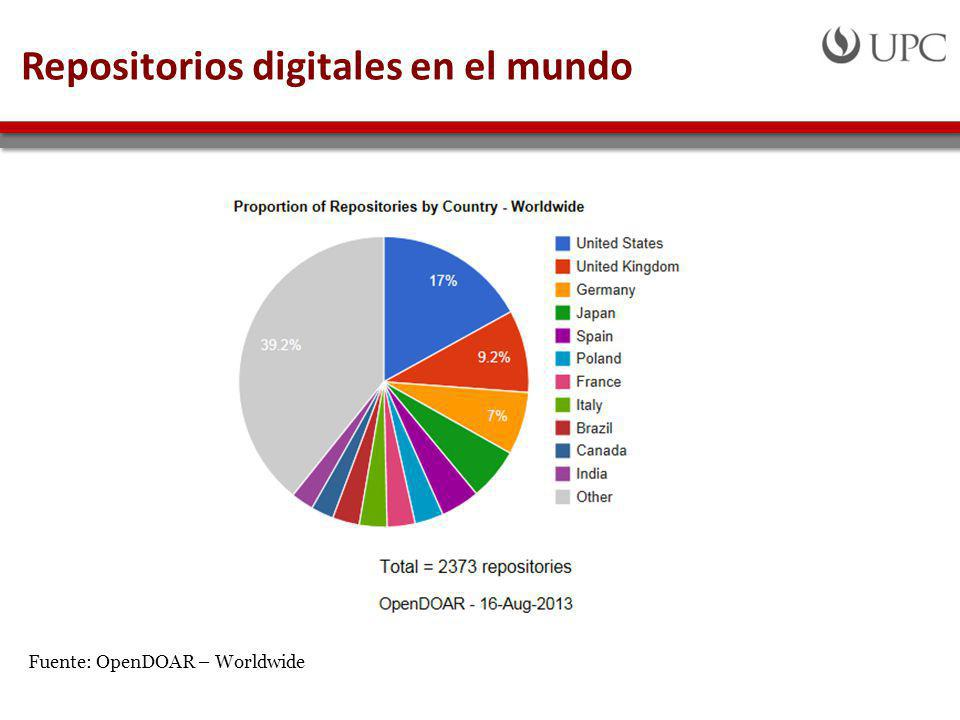 Repositorios digitales en el mundo
