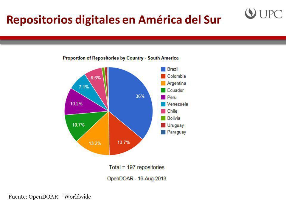 Repositorios digitales en América del Sur