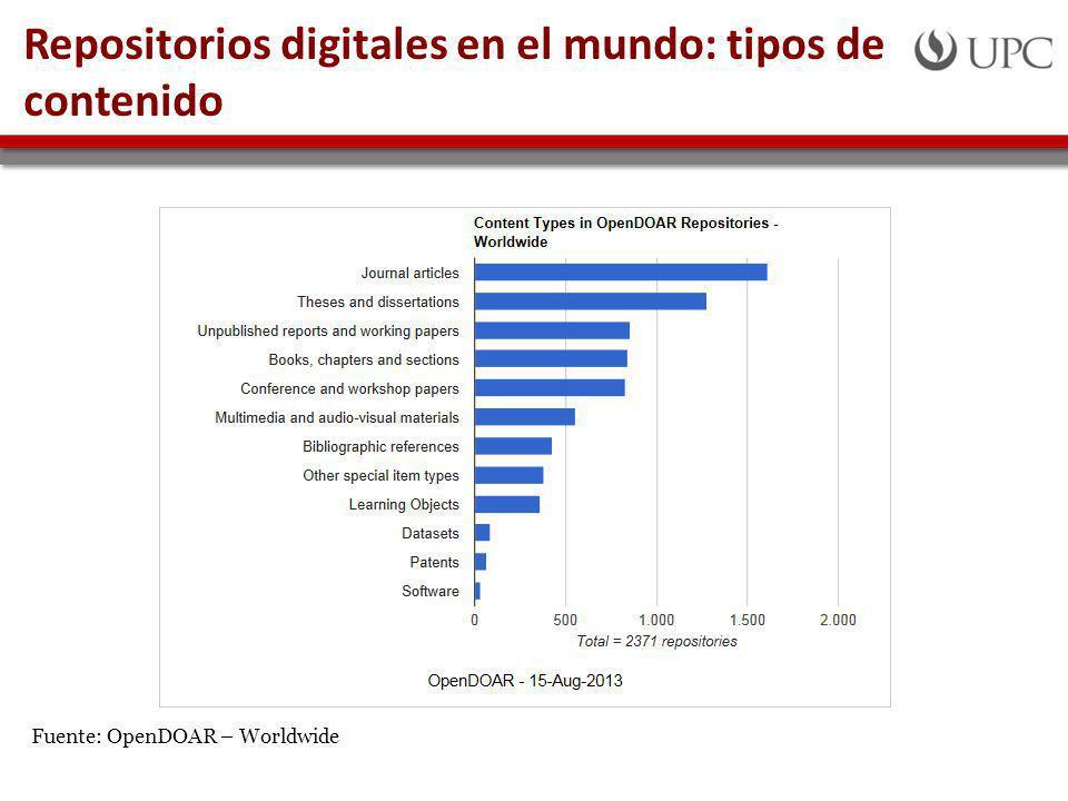 Repositorios digitales en el mundo: tipos de contenido