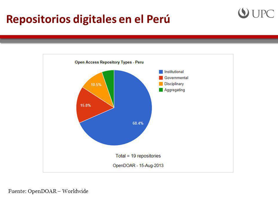 Repositorios digitales en el Perú