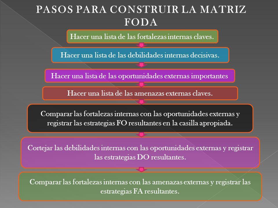 PASOS PARA CONSTRUIR LA MATRIZ FODA