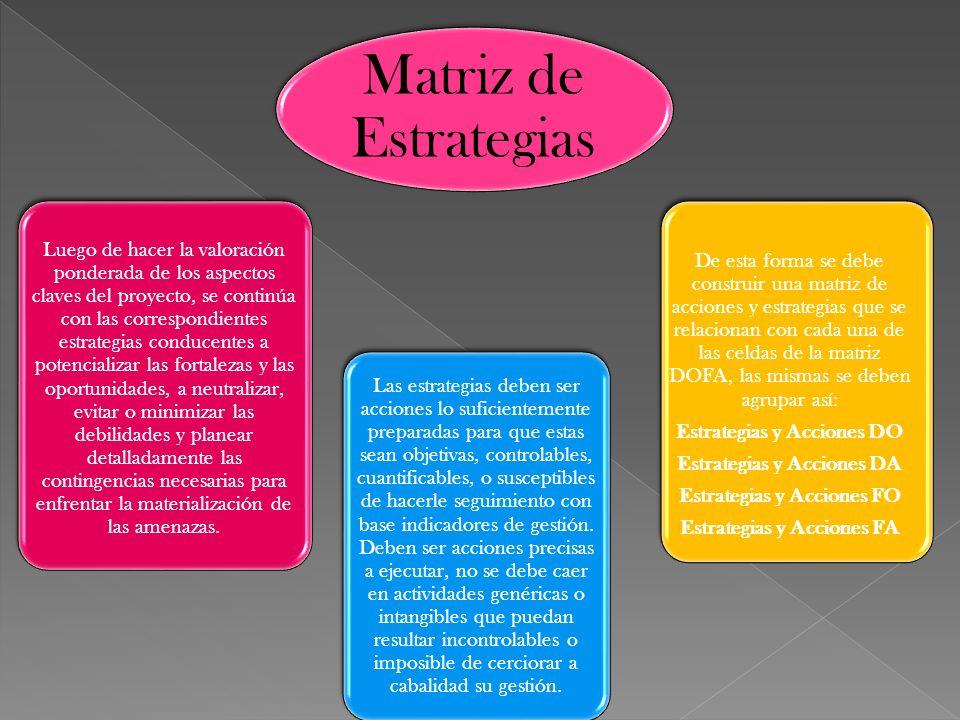 Matriz de Estrategias