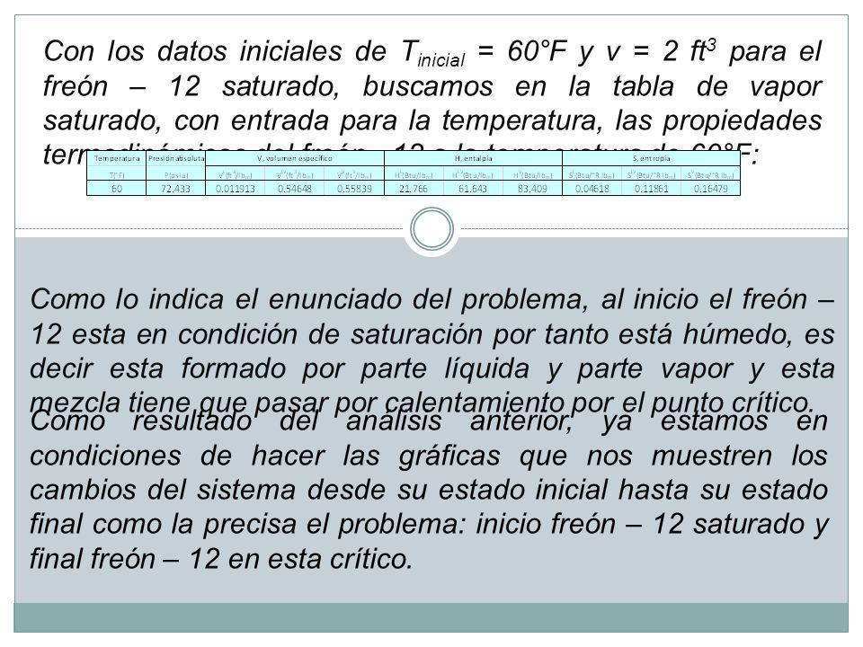 Con los datos iniciales de Tinicial = 60°F y v = 2 ft3 para el freón – 12 saturado, buscamos en la tabla de vapor saturado, con entrada para la temperatura, las propiedades termodinámicas del freón - 12 a la temperatura de 60°F: